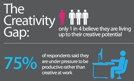 La brecha de la creatividad global